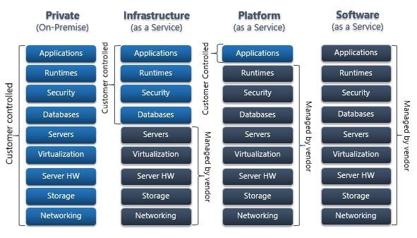 cloud types dienstverlening cloud direct